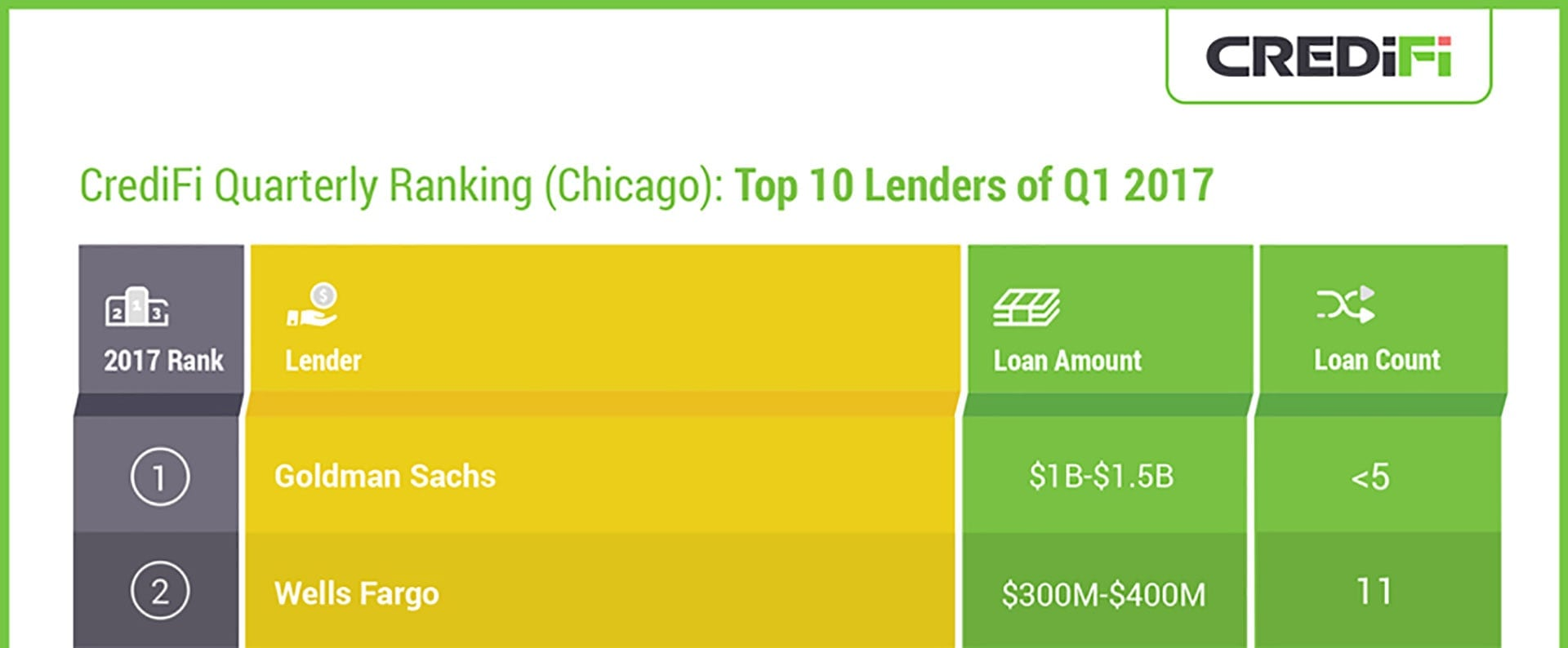 Top Lenders in Chicago